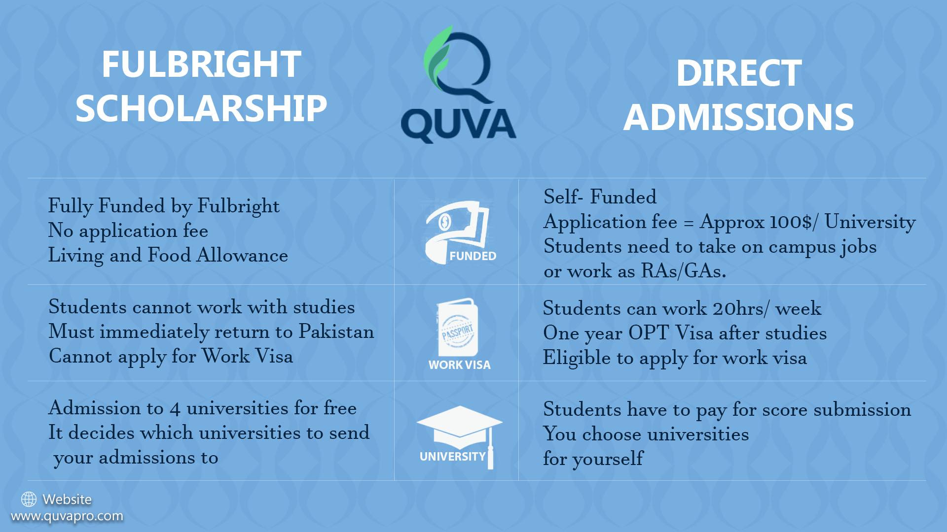 Fulbright-Scholarship-vs-Direct-Admission