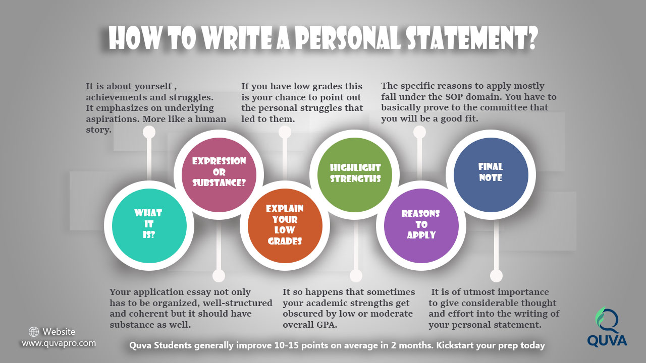 How to write a good application statement