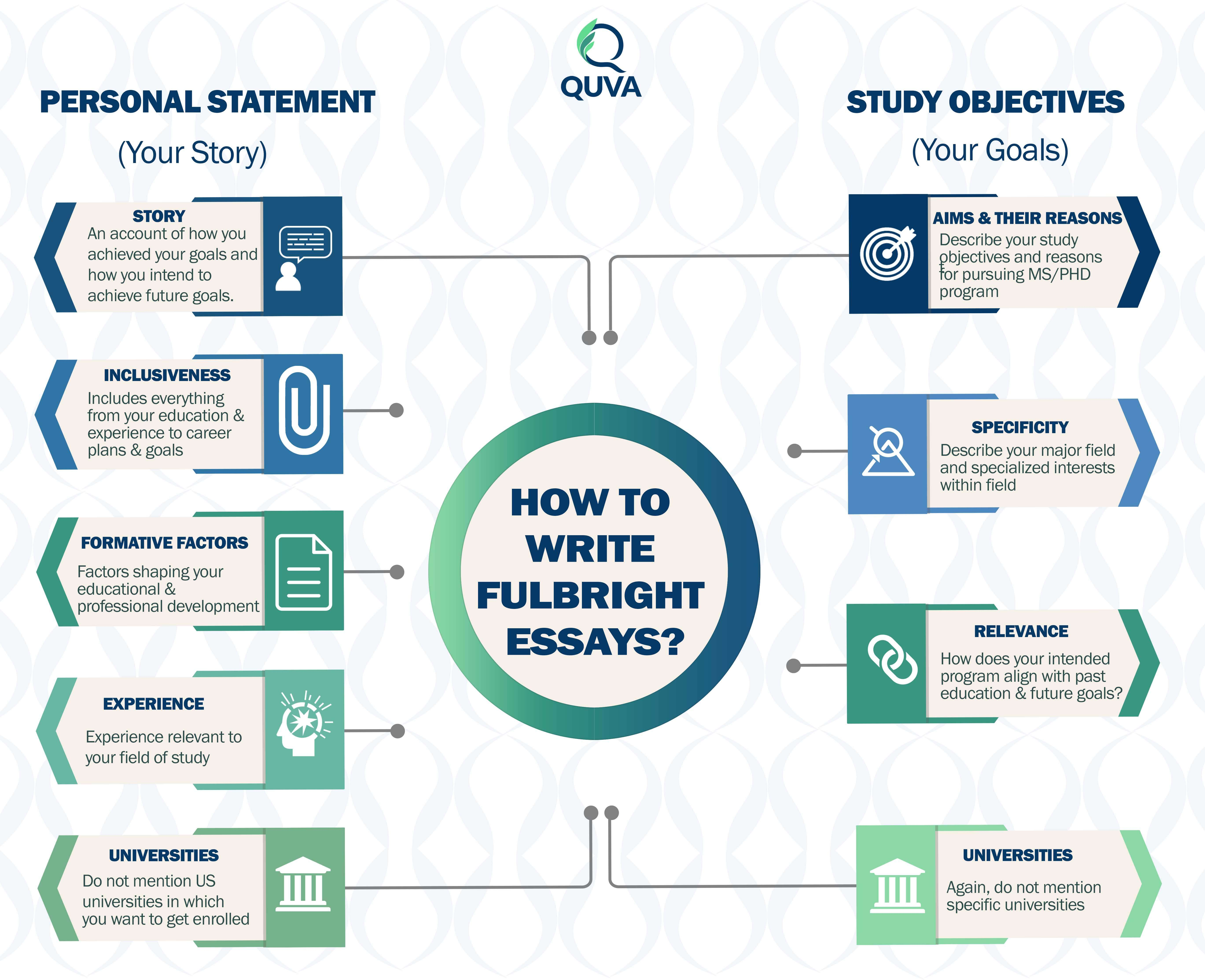 Fulbright-Scholarship-Pakistan--Personal-Statement-and-Study-Objective-Essays-1