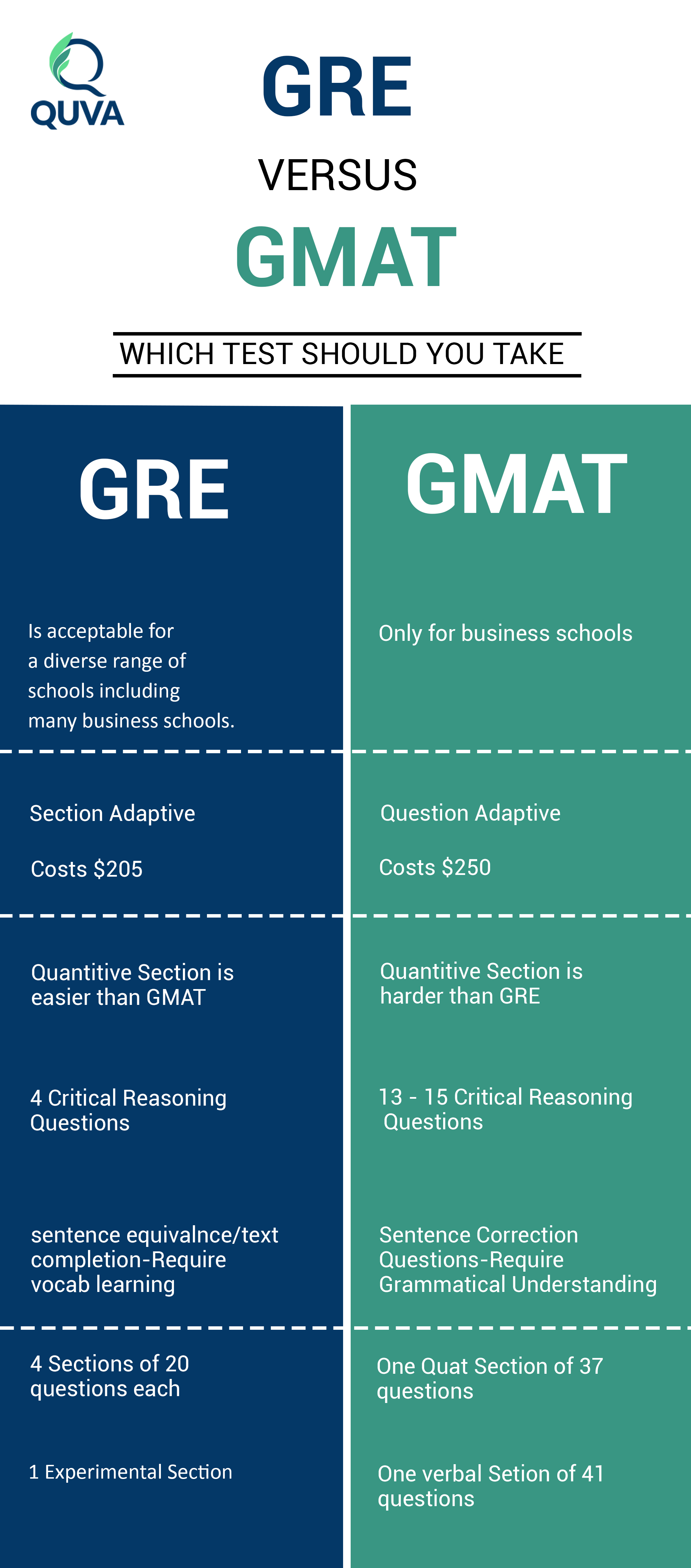 GRE-vs-GMAT