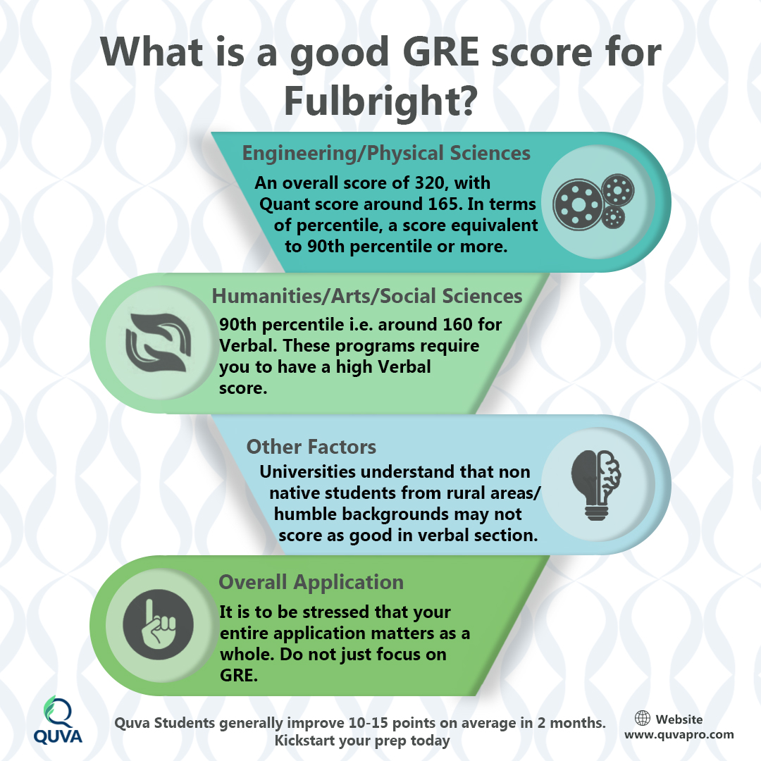 What-is-a-good-GRE-score-for-Fulbright