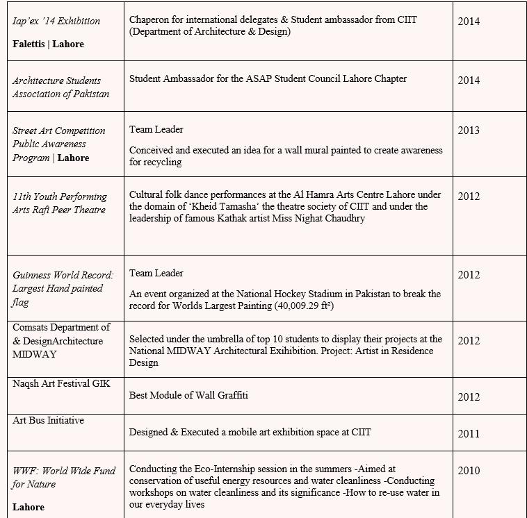 Sample-Fulbright-resume-Pakistan-4